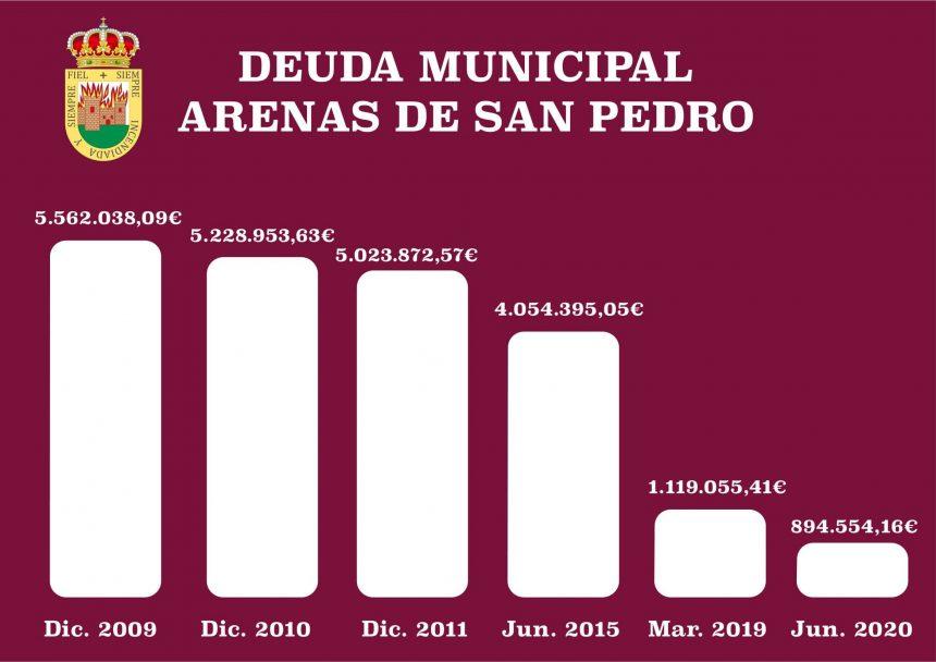 📉 EL AYUNTAMIENTO DE ARENAS DE SAN PEDRO REDUCE SU DEUDA FINANCIERA A 894.554,16€ 📉
